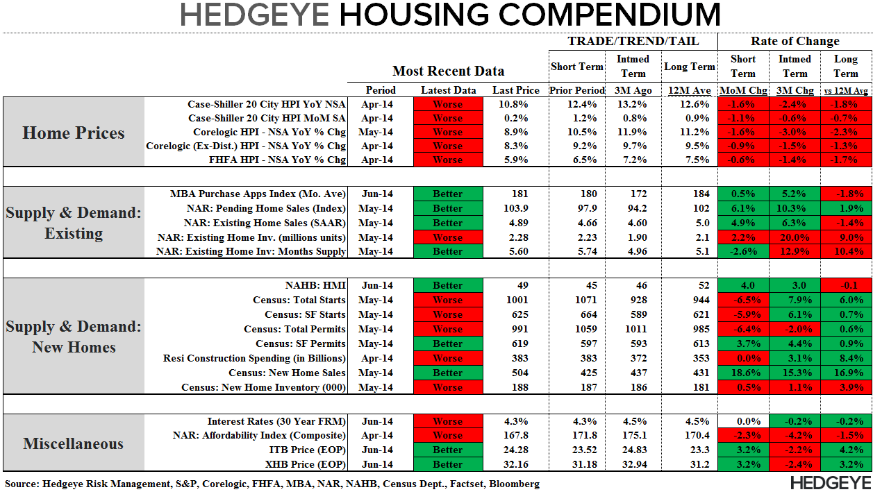 NAR SAYS PENDING HOME SALES SURGED IN MAY, BUT MBA DATA TELLS ANOTHER STORY - Compendium 063014