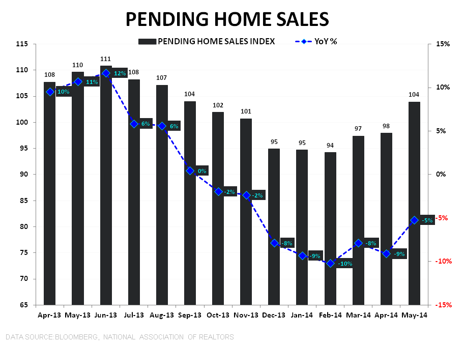 NAR SAYS PENDING HOME SALES SURGED IN MAY, BUT MBA DATA TELLS ANOTHER STORY - PHS Index   YoY TTM