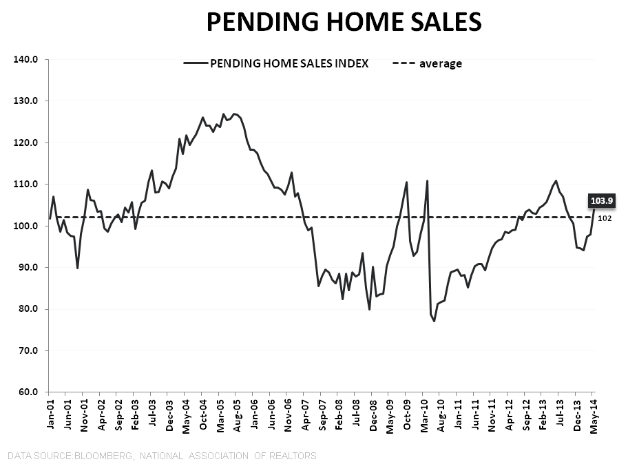 NAR SAYS PENDING HOME SALES SURGED IN MAY, BUT MBA DATA TELLS ANOTHER STORY - PHS LT