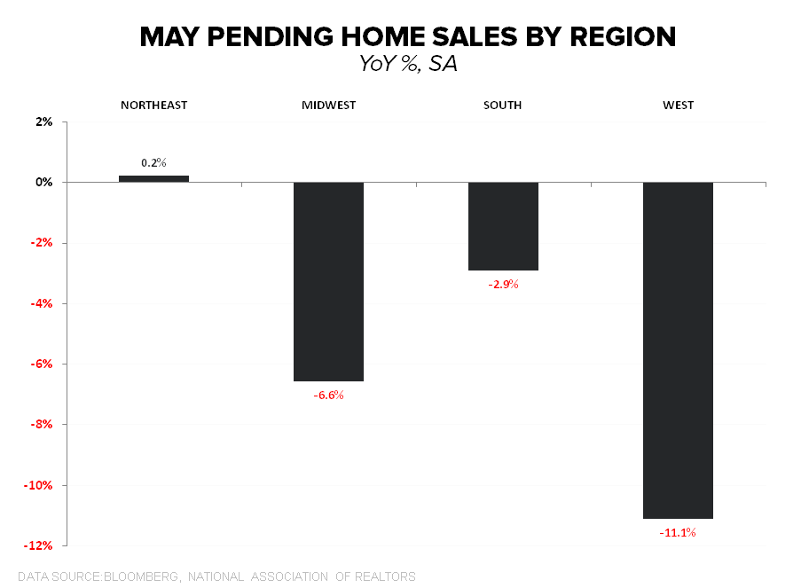 NAR SAYS PENDING HOME SALES SURGED IN MAY, BUT MBA DATA TELLS ANOTHER STORY - PHS Regional May