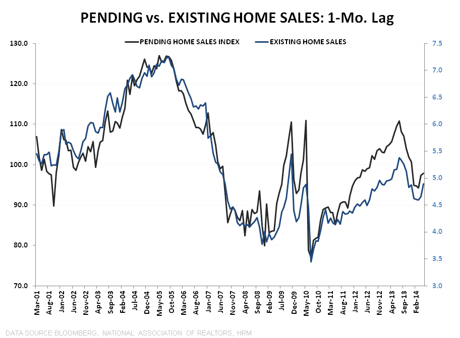 NAR SAYS PENDING HOME SALES SURGED IN MAY, BUT MBA DATA TELLS ANOTHER STORY - PHS vs EHS 1mo Lag