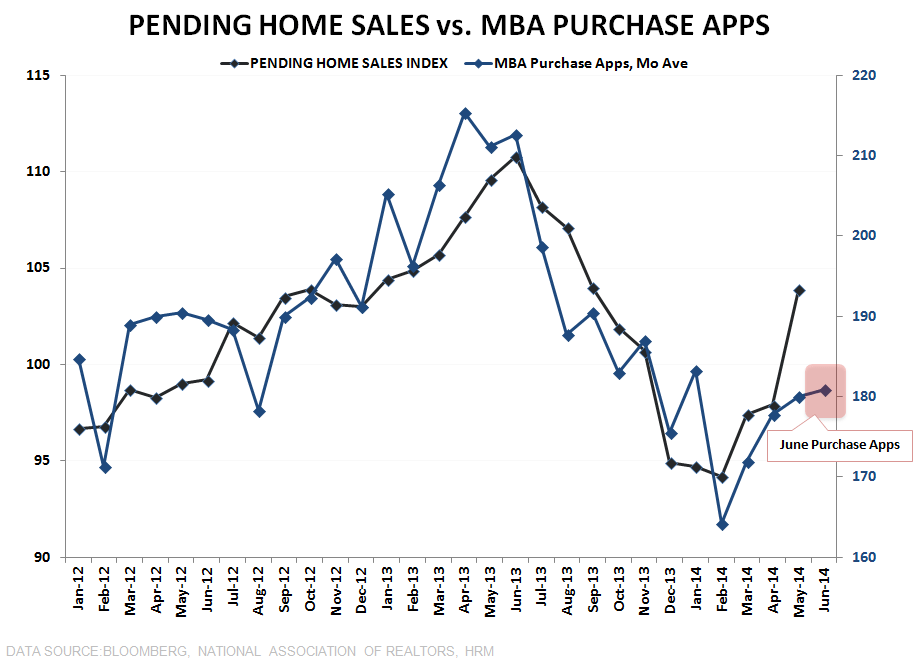 NAR SAYS PENDING HOME SALES SURGED IN MAY, BUT MBA DATA TELLS ANOTHER STORY - Pending vs. Purchase Apps w June Apps Data