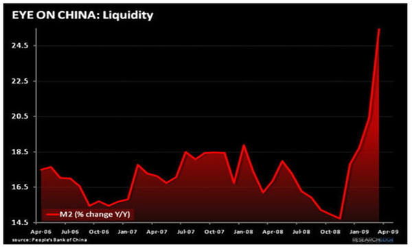 YUM – CHINA, NOT WITHOUT ISSUES - China Liquidity
