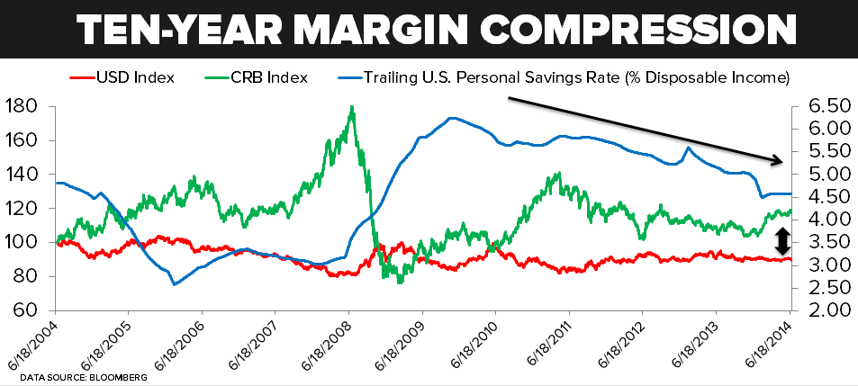 Sticky Wages, Pricey Meat - chart 4 savings rate vs. USD and CRB