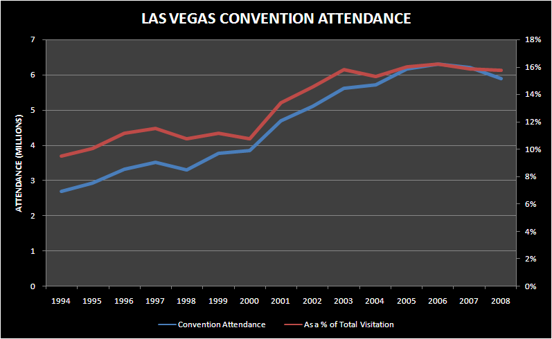 MAR: FORAY INTO LV CONVENTIONS BUSINESS - lv convention attendance