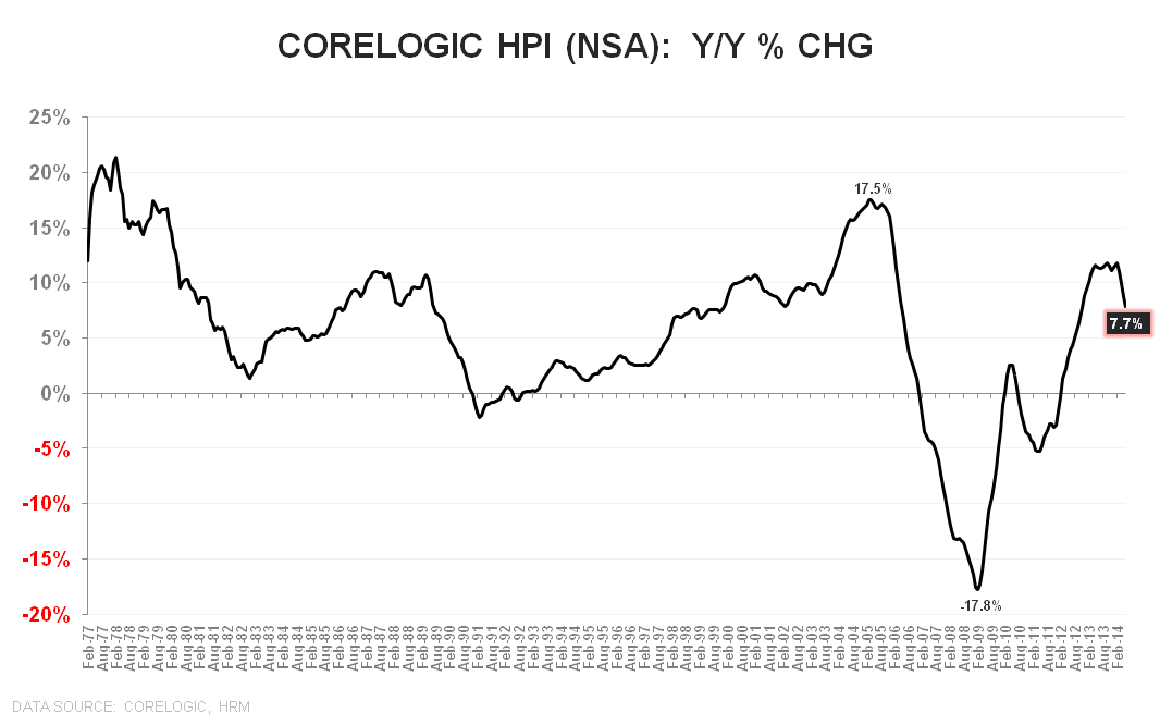 CORELOGIC DATA FOR JUNE - THE SINGLE DIGIT SLIDE CONTINUES - Corelogic NSA YoY LT