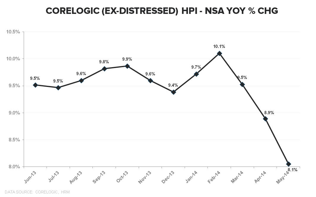 CORELOGIC DATA FOR JUNE - THE SINGLE DIGIT SLIDE CONTINUES - Corelogic exDistressed NSA YoY TTM