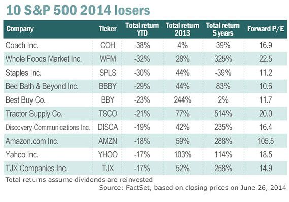 Retail Callouts (7/1): ICSC, NKE, WMT, KORS, CHS, Retail Losers - Chart 2 7 1 2014