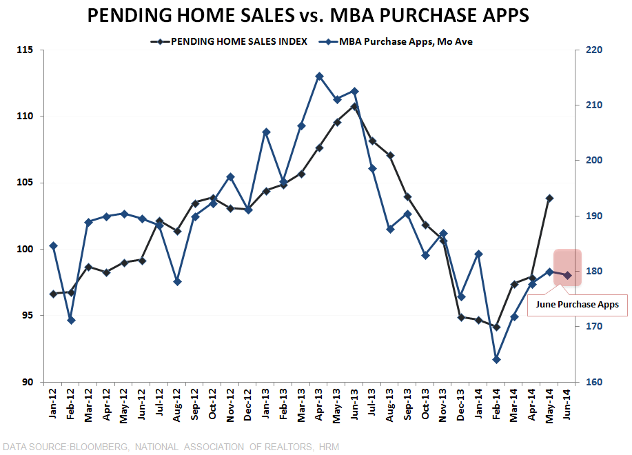 THE JUNE SWOON ENDS WITH INCREMENTAL SWOON - Pending HS vs Purchase Apps updated