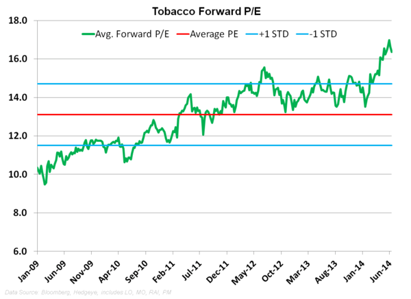 Tobacco Trends – PM Shorter Term Struggles Persist; LO Bulls - z2