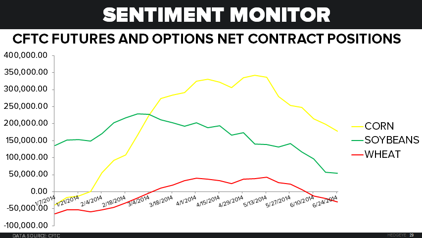 Sleepy Grain Markets - Chart of CFTC Contract Positions YTD