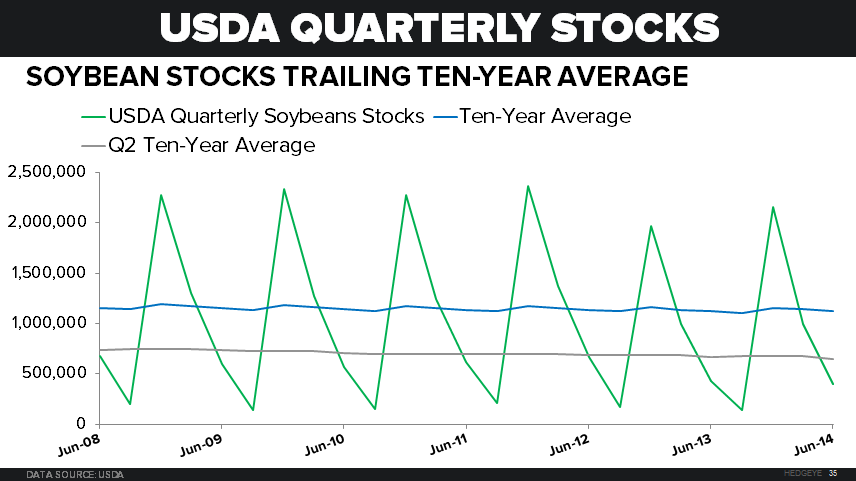 Sleepy Grain Markets - USDA Soybean Stocks