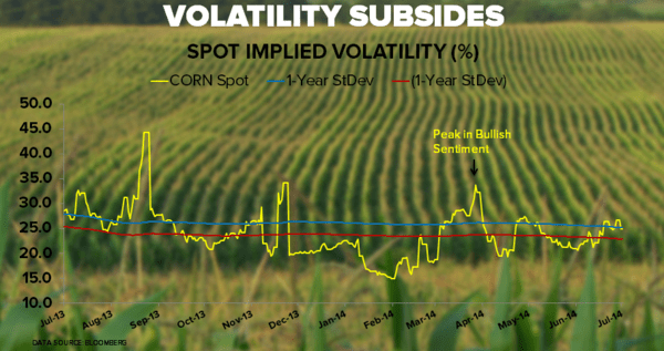 Sleepy Grain Markets - corn implied vol chart