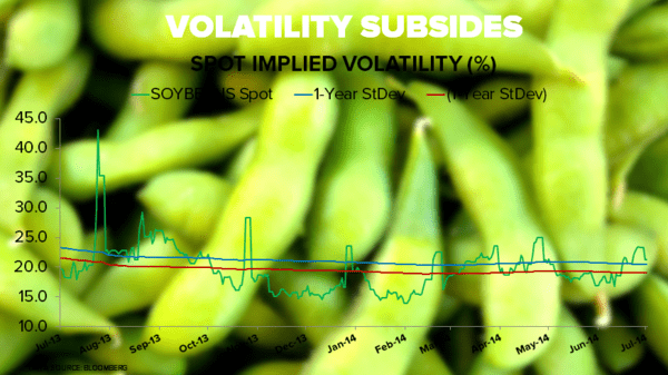 Sleepy Grain Markets - soybeans implied vol chart