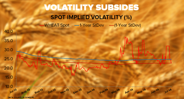 Sleepy Grain Markets - wheat implied vol