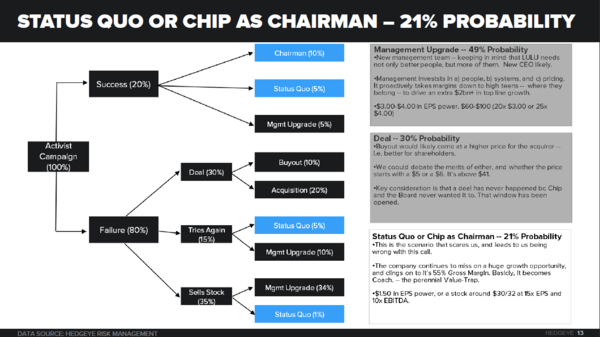 LULU - Our Take On A Chip-Led Buyout - LULU2