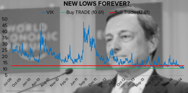 CHART OF THE DAY: $VIX > New Lows Forever? - Dradhi VIX Chart