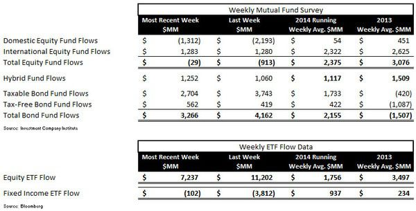 ICI Fund Flow Survey - Beast Mode In Bonds - Domestic Equity Outflows Continue - ICI chart 1
