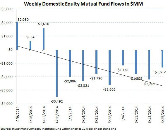 ICI Fund Flow Survey - Beast Mode In Bonds - Domestic Equity Outflows Continue - ICI chart 3