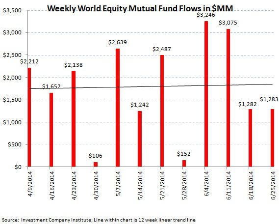 ICI Fund Flow Survey - Beast Mode In Bonds - Domestic Equity Outflows Continue - ICI chart 4