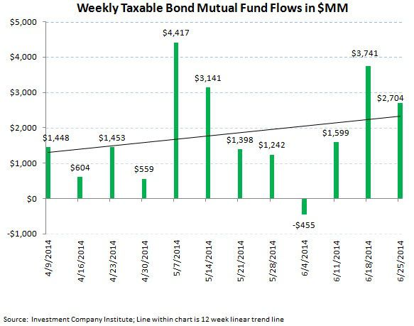ICI Fund Flow Survey - Beast Mode In Bonds - Domestic Equity Outflows Continue - ICI chart 5