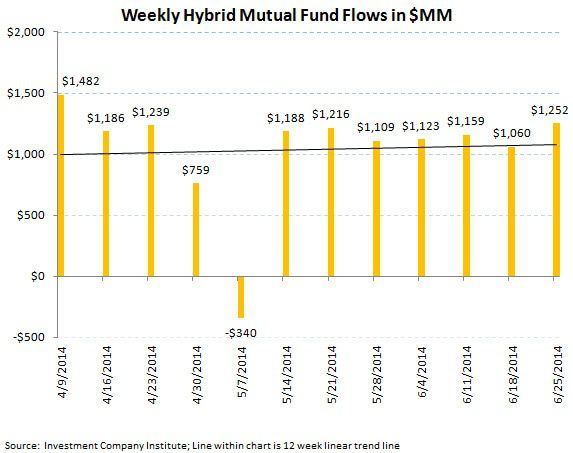 ICI Fund Flow Survey - Beast Mode In Bonds - Domestic Equity Outflows Continue - ICI chart 7