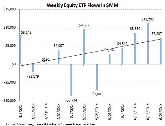 ICI Fund Flow Survey - Beast Mode In Bonds - Domestic Equity Outflows Continue - ICI chart 8