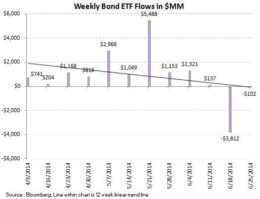 ICI Fund Flow Survey - Beast Mode In Bonds - Domestic Equity Outflows Continue - ICI chart 9