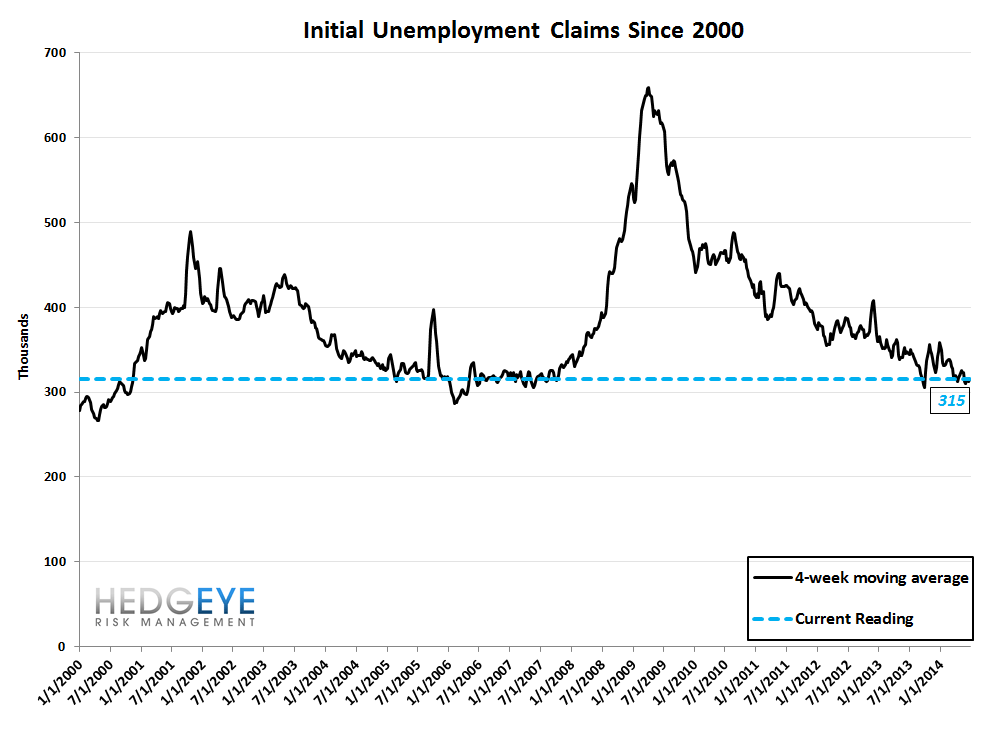 INITIAL CLAIMS: SLOW & STEADY - 10