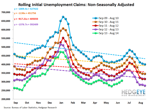 INITIAL CLAIMS: SLOW & STEADY - 12