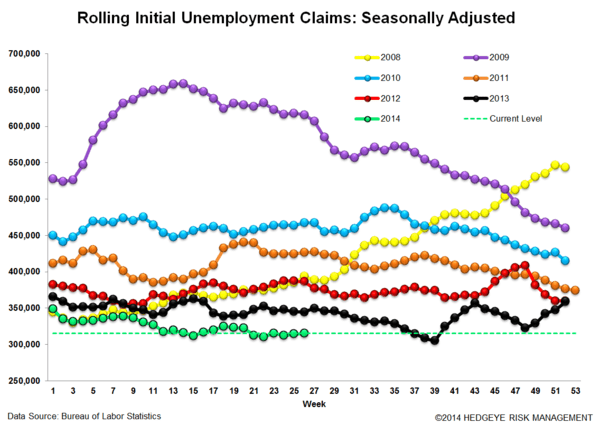 INITIAL CLAIMS: SLOW & STEADY - 3