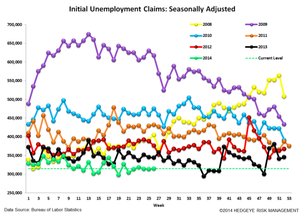 INITIAL CLAIMS: SLOW & STEADY - 4
