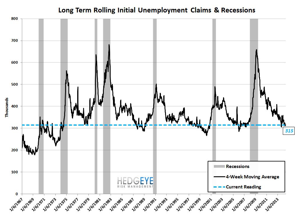 INITIAL CLAIMS: SLOW & STEADY - 9