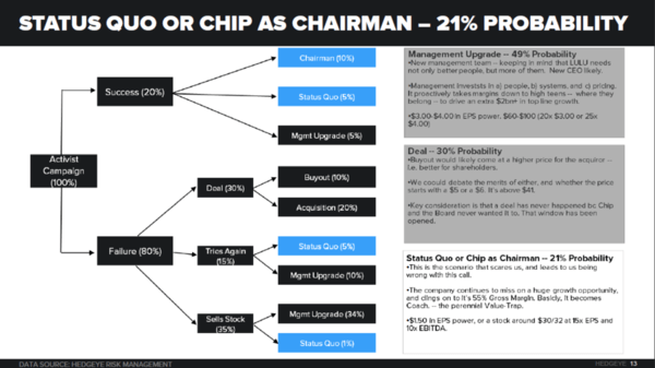 Retail Callouts (7/3): KSS M JCP COH TGT LULU APP AdiBok - Chart2 7 3 14