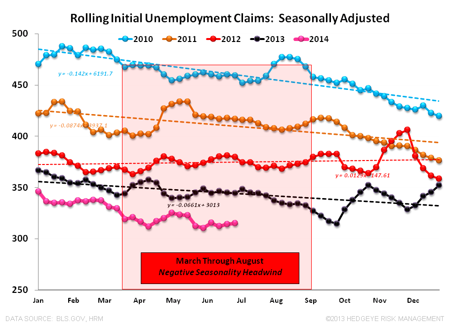 FiveFecta:  June Employment - CLaims SA 070314