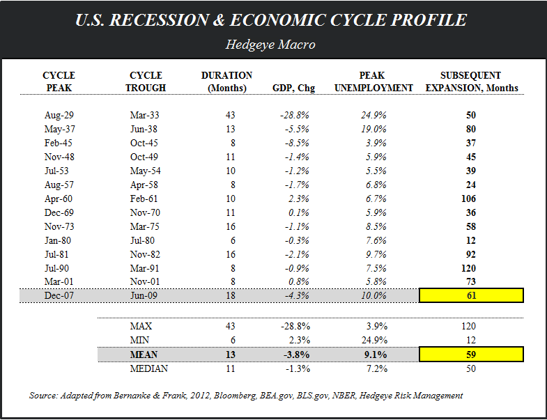 FiveFecta:  June Employment - Eco Cycle Profile Table