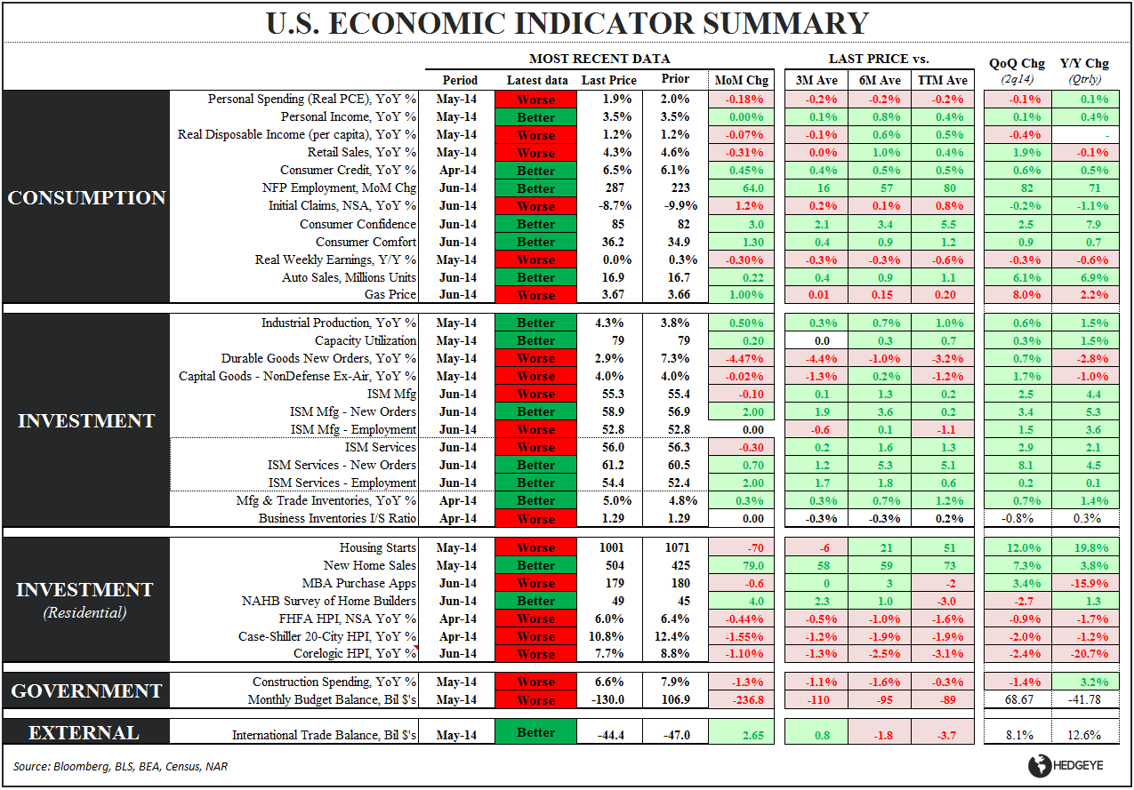 FiveFecta:  June Employment - Eco Summary Table 070314