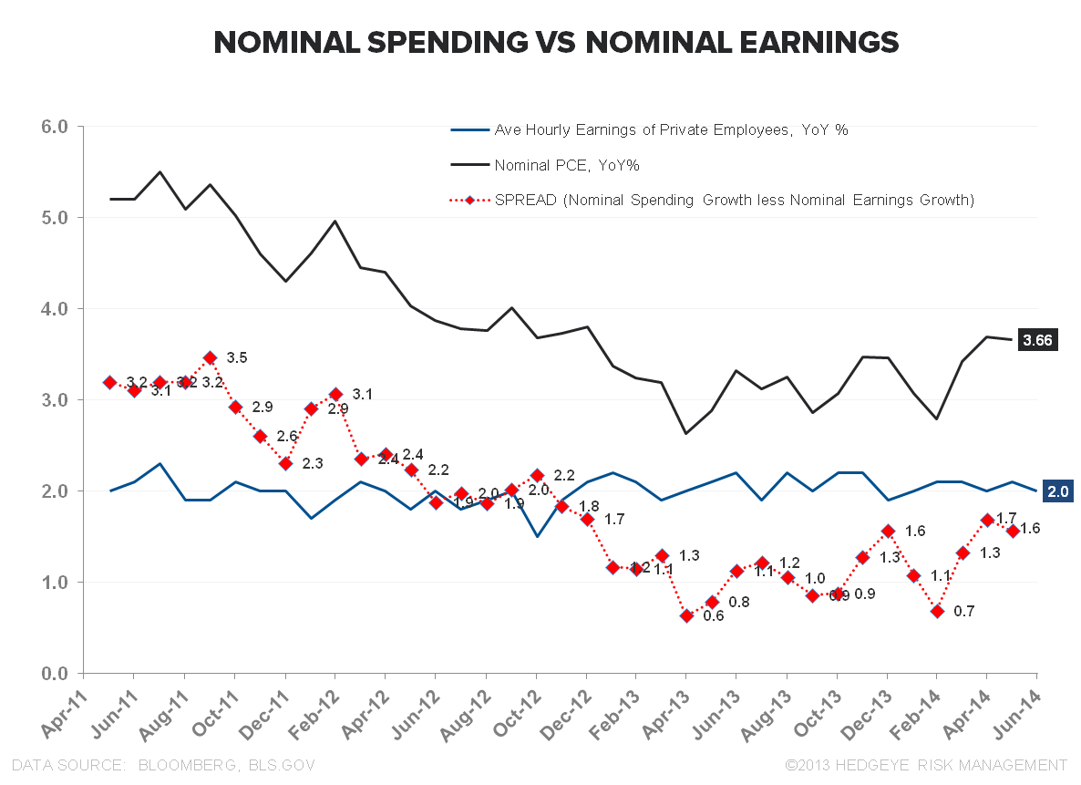 FiveFecta:  June Employment - Nominal Spending vs. Nominal Earnings
