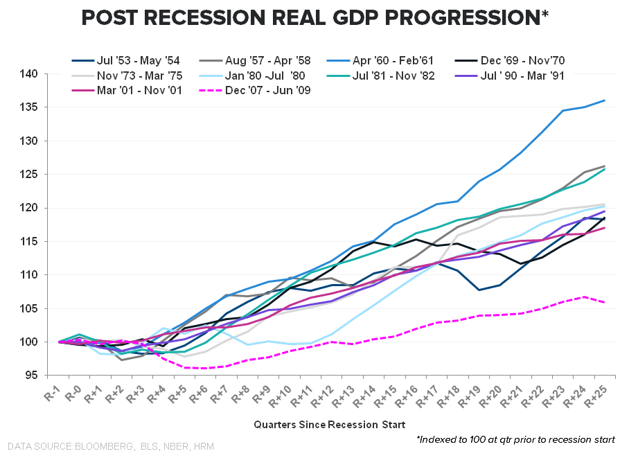 FiveFecta:  June Employment - Post Recession GDP  Indexed 2