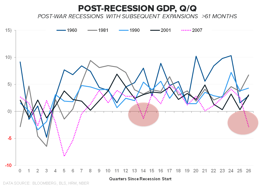 FiveFecta:  June Employment - Post Recession GDP  QoQ 2