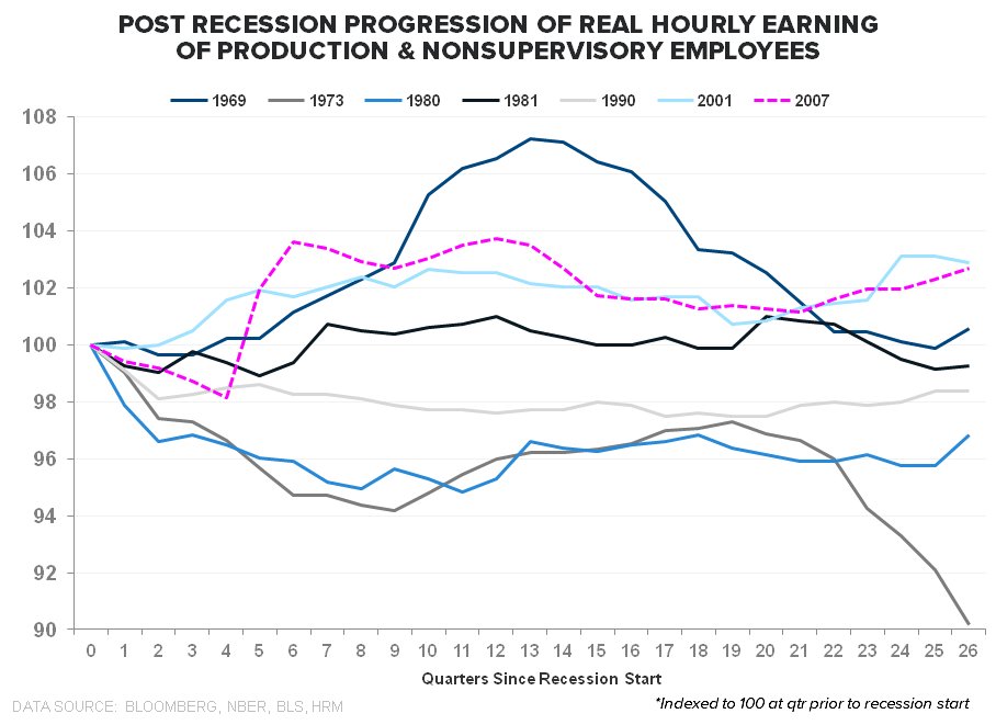 FiveFecta:  June Employment - Post Recession Real Wages  Indexed 2
