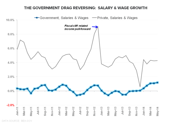 FiveFecta:  June Employment - Salary   Wage Growth