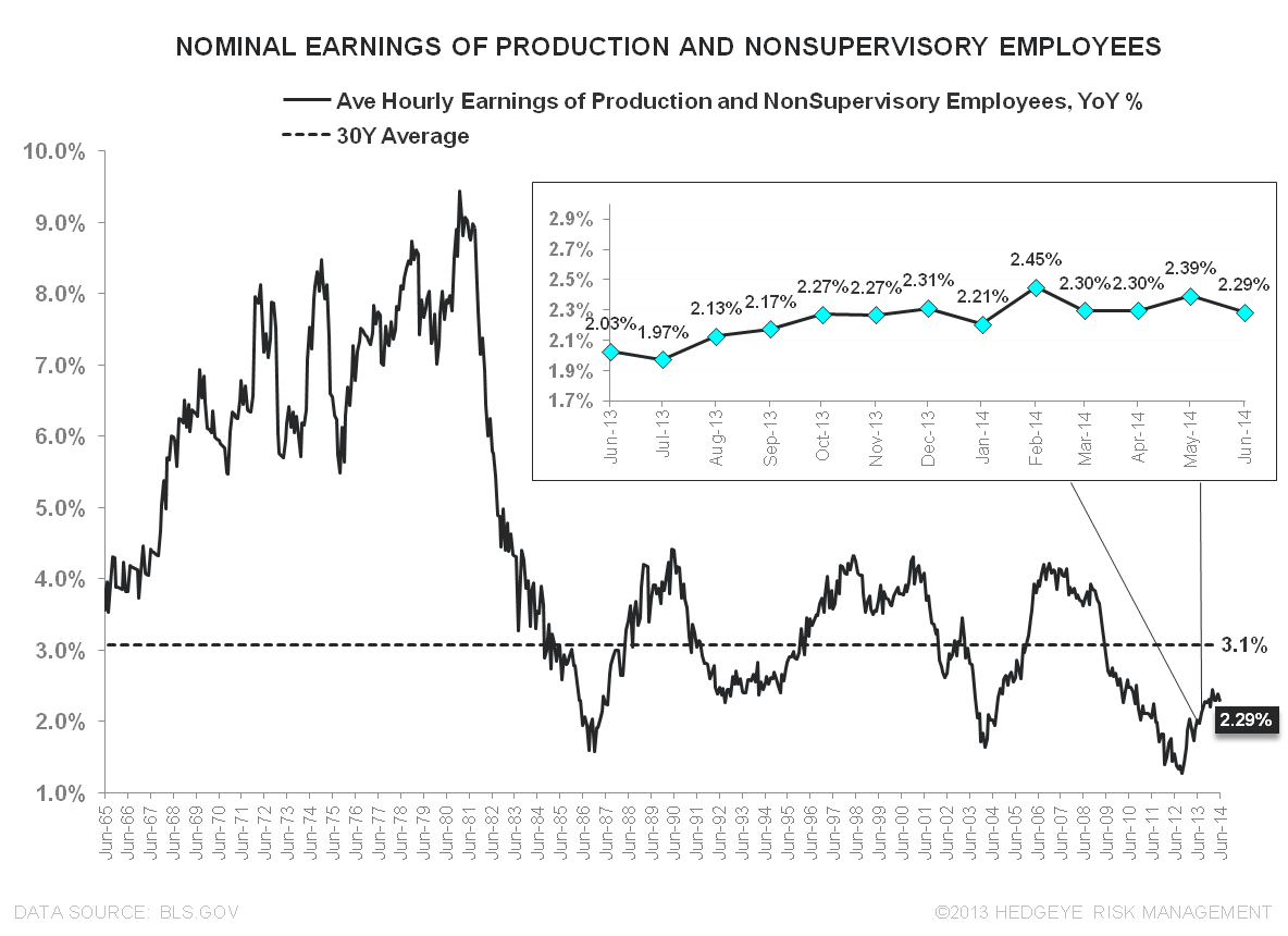 FiveFecta:  June Employment - Wage Growth Production Workers Nominal