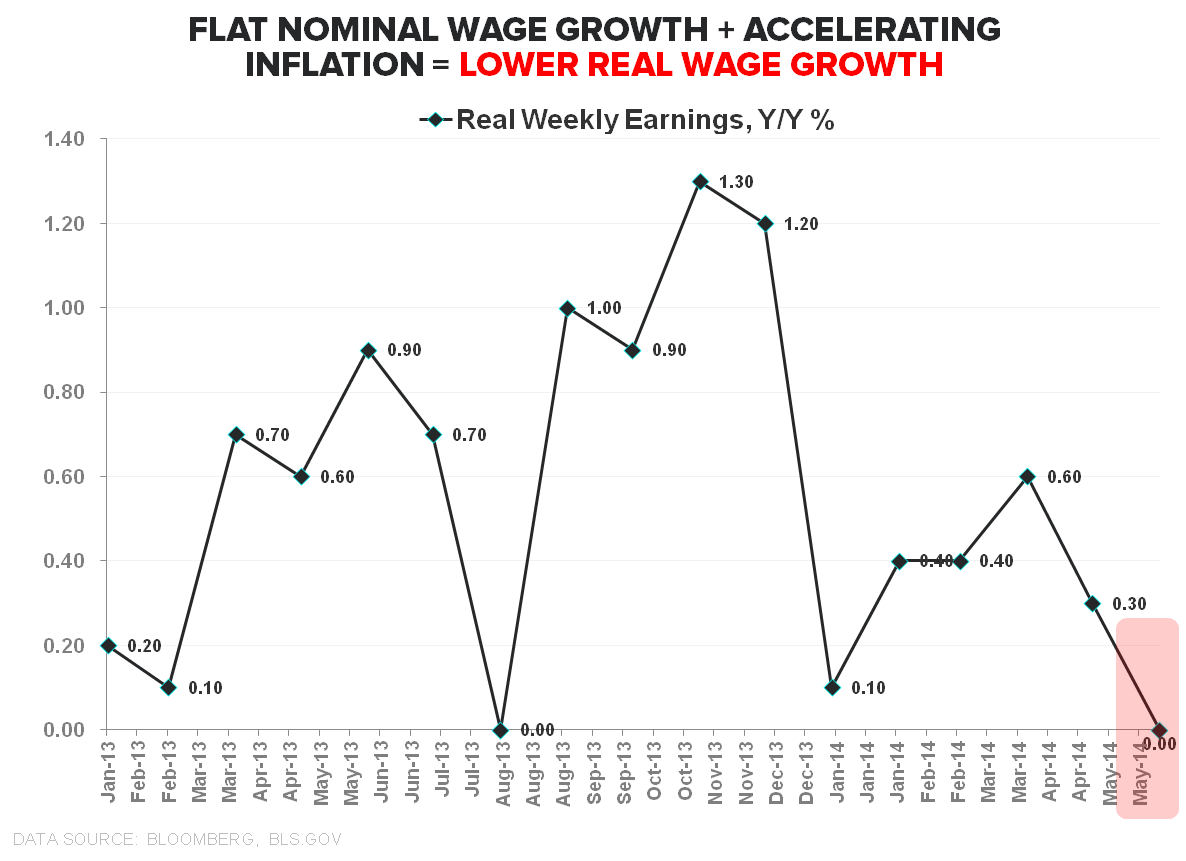 FiveFecta: June Employment - Real Weekly Earnings
