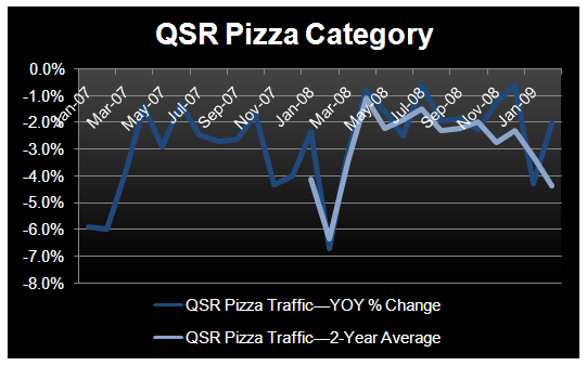 YUM – LOTS OF QUESTIONS - QSR Pizza Traffic Feb 09