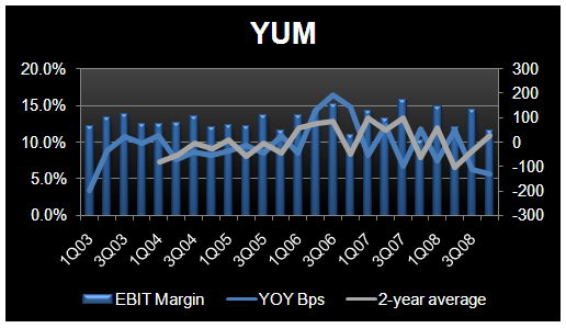 YUM – LOTS OF QUESTIONS - YUM EBIT Margin 4Q08