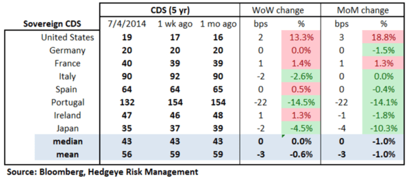 European Banking Monitor: Swaps Back-off on the Week - chart2 sovereign CDS