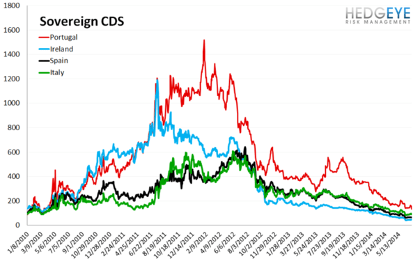 European Banking Monitor: Swaps Back-off on the Week - chart3 sovereign CDS
