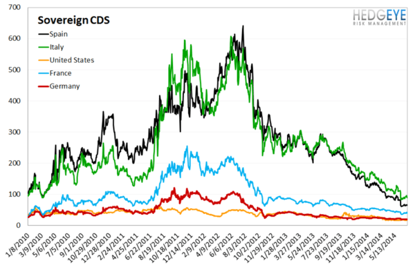 European Banking Monitor: Swaps Back-off on the Week - chart4 sovereign CDS