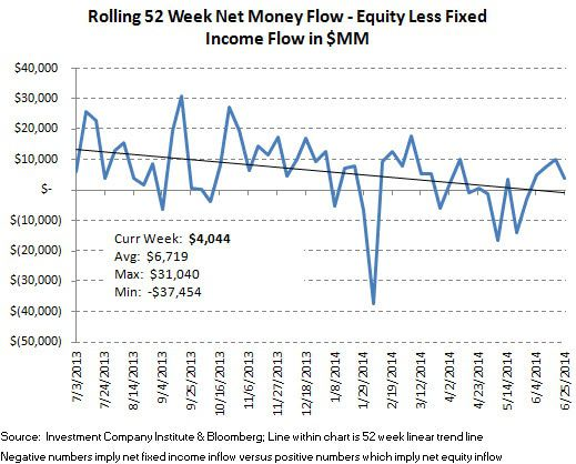 ICI Fund Flow Survey: Beast Mode In Bonds, Domestic Equity Outflows Continue - ICI chart 10